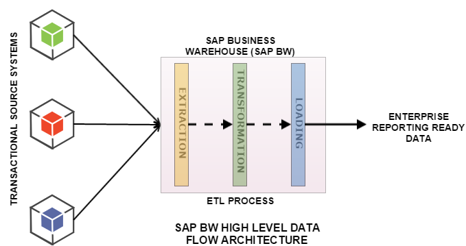 SAP BW Architecture SAP BW ON HANA ARCHITECTURE