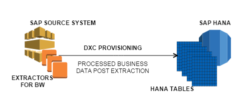 Direct Extractor Connection Data provisioning HANA
