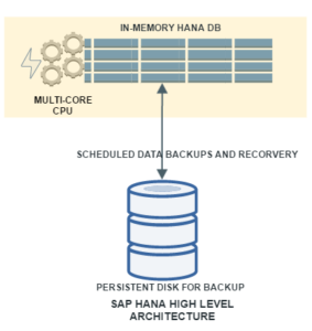 WHAT IS SAP HANA DEFINITION