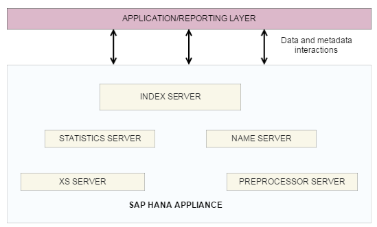 SAP HANA Architecture