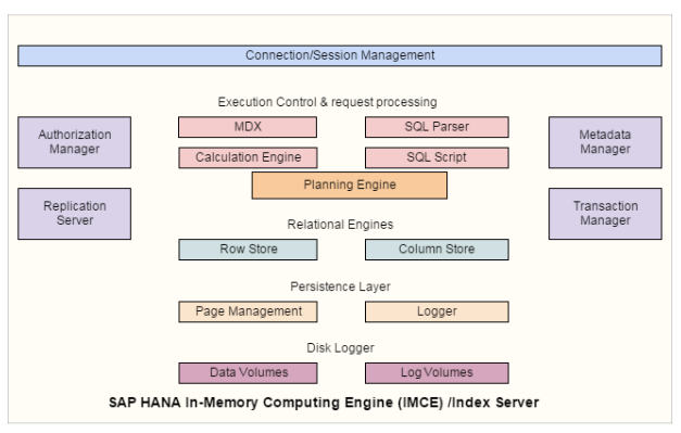 IN MEMORY COMPUTING ENGINE IMCE INDEX SERVER SAP HANA