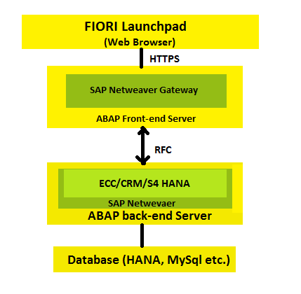 SAP FIORI Landscapes